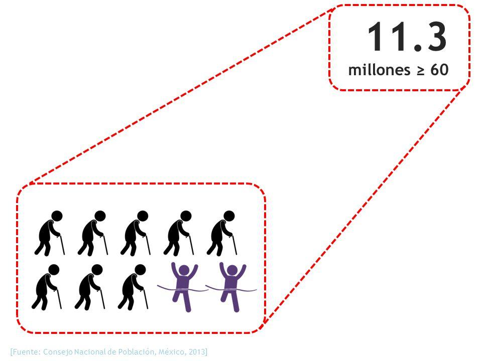 11.3 millones ≥ 60 [Fuente: Consejo Nacional de Población, México, 2013]